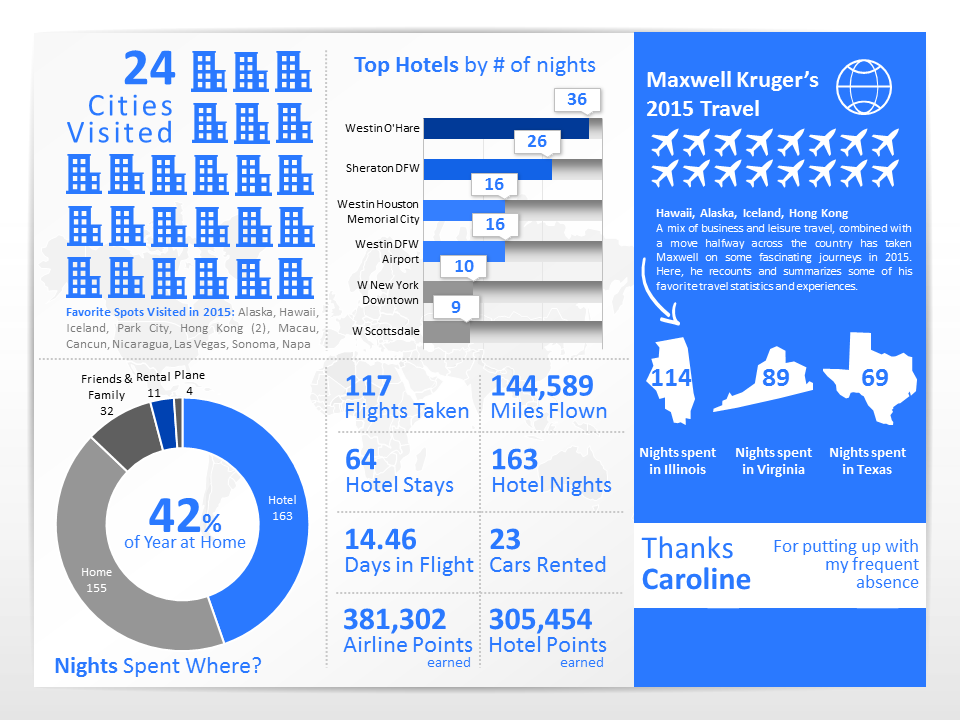 Maxwell 2015 Travel Infographic v4